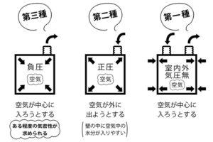換気システムの違いを示した図解