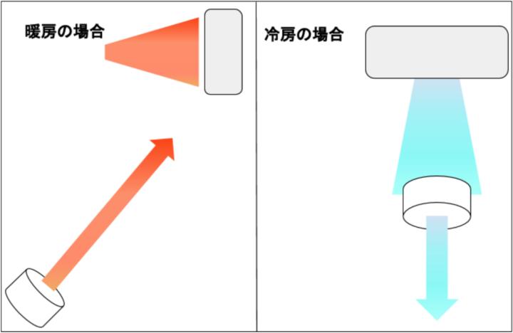 サーキュレーターの活用方法イメージ