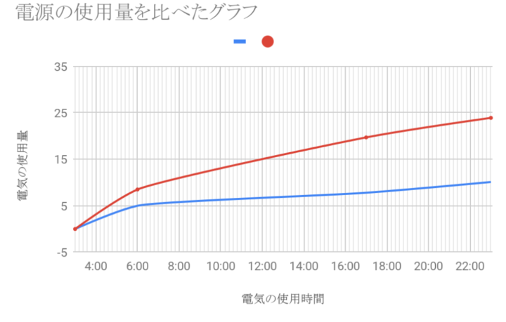 電気の使用量を比べたグラフ