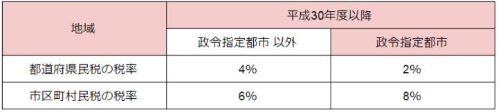 都道府県、市町村の税率を示した表