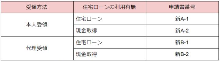 新築の場合の申請書番号を示した表