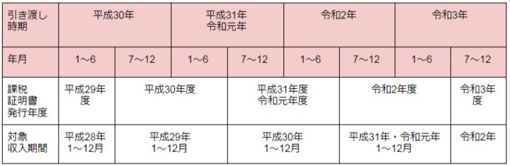 課税証明書の年度、対象期間を示した表