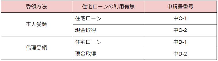中古の場合の申請書番号を示した表